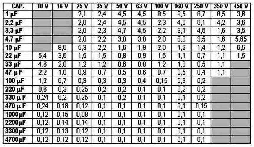 Таблицы максимальных значений ESR у электролитических конденсаторов